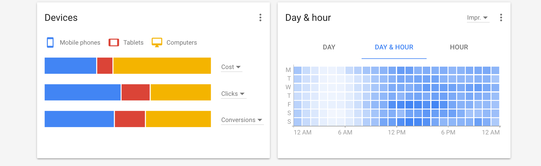 adwords experience overview
