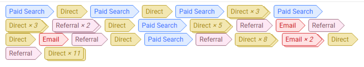 mutlichannel funnels